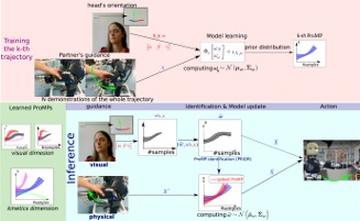 Multi-modal intention prediction with Probabilistic Movement Primitives
